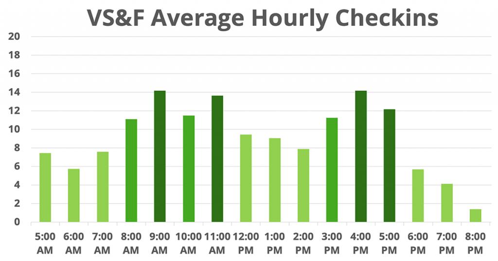 Average check in times at VS&F